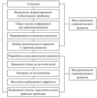 Контрольная работа по Менеджменту Вариант № Контрольные работы  Алгоритм подготовки и реализации управленческих решений