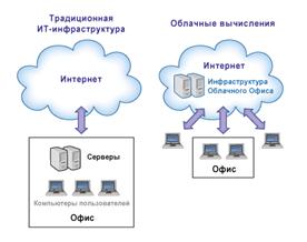 Безопасность облачных технологий реферат 2553