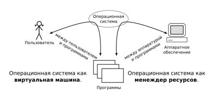 Реферат операционная система назначение и состав 6001