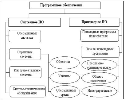 Курсовая Сетевое программное обеспечение Курсовые работы Банк  Классификация программного обеспечения ЭВМ