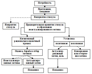 temu-problemi-uchebnik-motivatsiya-deyatelnosti-v-menedzhmente-referat