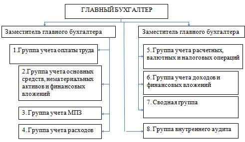 Контрольная работа статус бухгалтерской службы