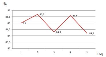 Контрольная работа по Рынку ценных бумаг Вариант № Контрольные  Рисунок 1 График изменения ставок дивидендов
