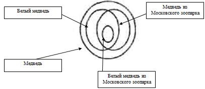 Контрольная работа по Логике Вариант № Контрольные работы  Задание 2