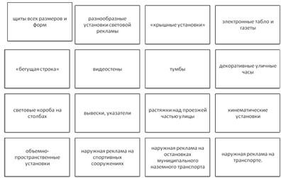 Наружная реклама и метод прямой почтовой рассылки Контрольные  Для большинства российских крупных городов характерен почти весь европейский признанный набор средств наружной рекламы