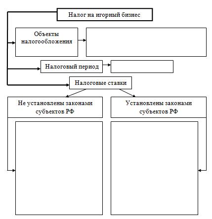 Контрольная работа по Налогам Вариант Контрольные работы  Рисунок 1 Налог на игорный бизнес схема
