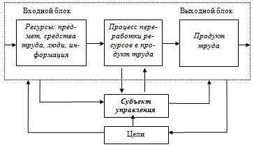 Моделей систем управления контрольная работа работа в москве с девушками