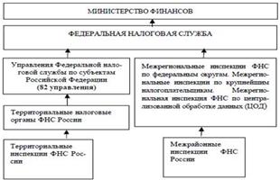 Контрольная работа № по Финансовому праву Вариант №  Единая централизованная система налоговых органов