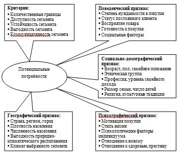 Контрольная работа по Маркетингу Вариант Контрольные работы  Критерии и признаки сегментации рынка