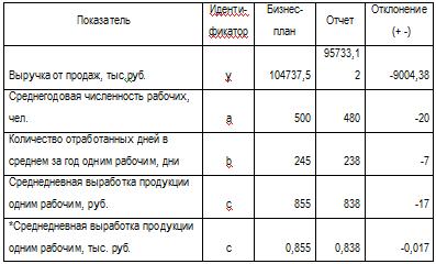 Решение задач Рассчитать запас финансовой прочности Контрольные  Задача 1