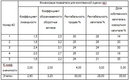 Решение задач Рассчитать запас финансовой прочности Контрольные  Задача 2