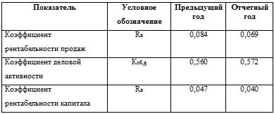 Теория анализа контрольная работа вариант Контрольные работы  проведение факторного анализа рентабельности капитала