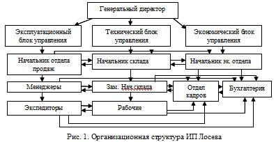 Анализ системы управления ИП Лосева М А Отчеты по практике  Организационная структура ИП Лосева