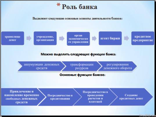 Выделяют следующие основные аспекты деятельности банков