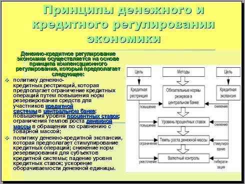 Принципы денежного и кредитного регулирования экономики