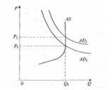Инфляция спроса (долгосрочный период)