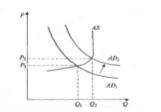 Инфляция спроса (краткосрочный период)