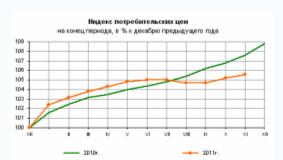 Индекс потребительских цен на конец 2011 года