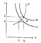 Инфляция спроса (краткосрочный период)<br>