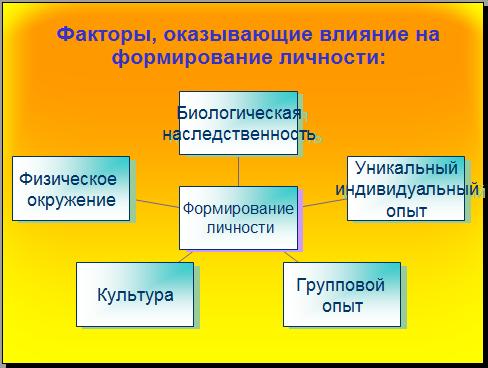 Факторы, влияющие на лидера эпоха, цивилизованность общества, исторические