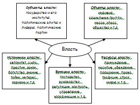 Структура власти (рис. составлен автором)
