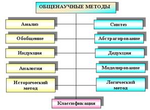 Методы научного познания контрольная работа 2560