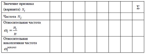 Контрольная работа № по Теории вероятности Вариант  полученные результаты поместить в таблицу